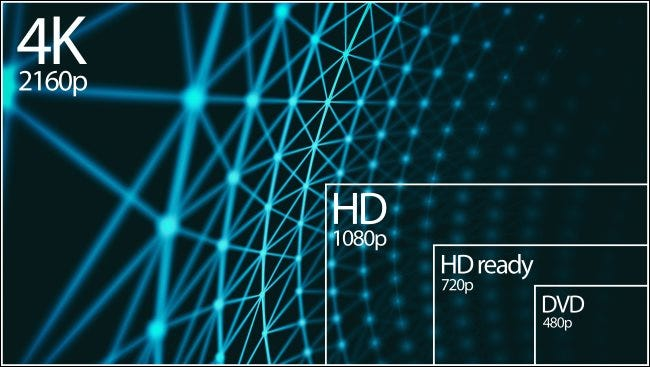 A 4K 2160p resolution compared to 1080p, 720p, and 480p resolutions.
