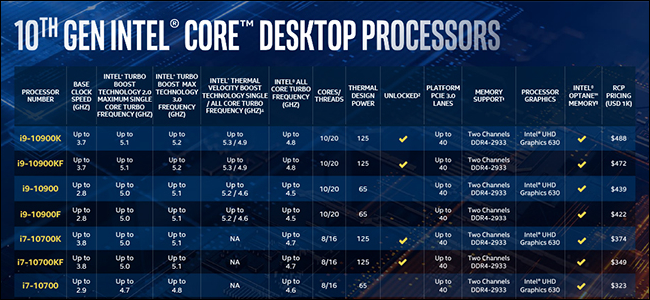 A table on a blue background displaying a number of Comet Lake CPU models.