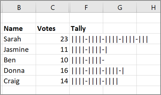 Gráfico de conteo completo en Excel