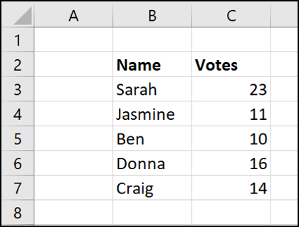 Sample data for the tally graph