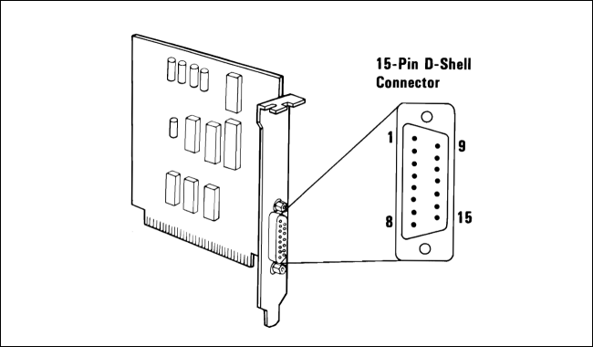 A diagram of the 15-pin IBM PC Game Port.