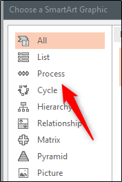 Process option in choose a smartart graphic window
