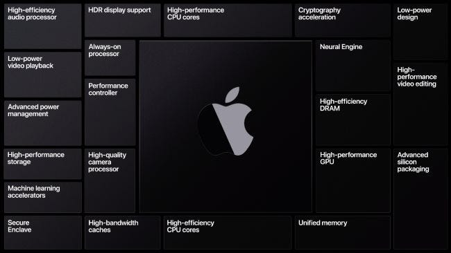 A slide showing Apple Silicon's various features.