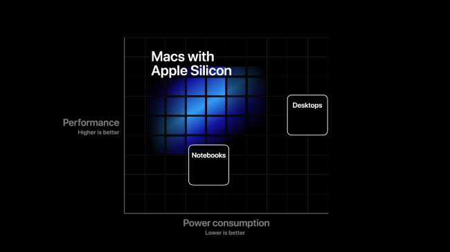 "A graph showing the performance and power benefits of ""Macs with Apple Silicon."""