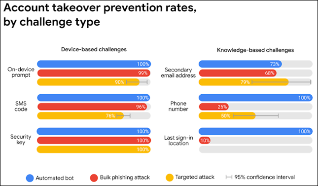 """""""Account Takeover Prevention Rates By Challenge Type."""""""