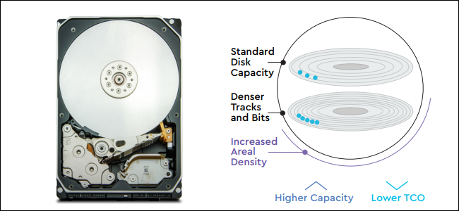 A hard drive next to a diagram of two platters with blue dots representing the bits on them.
