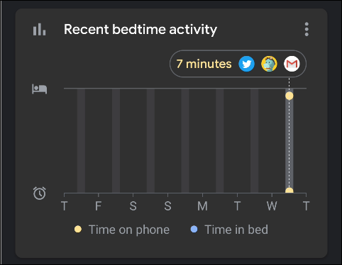 "Stats in ""Recent Bedtime Activity."""