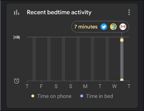 "Stats in ""Recent Bedtime Activity."""