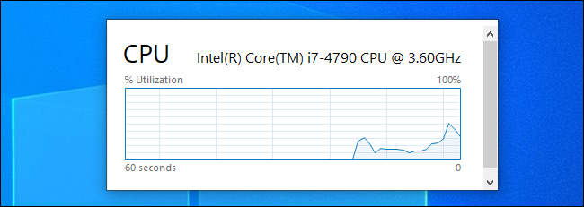 A floating CPU usage graph created by the Task Manager on Windows 10.
