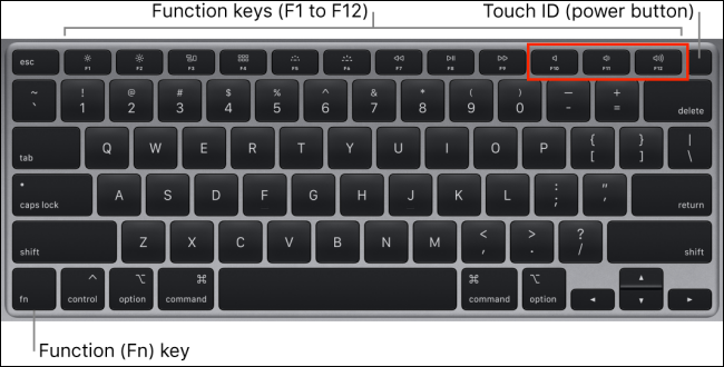 Change the volume on your Mac with the keyboard