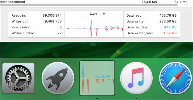 "Showing ""Data"" mode of Activity Monitor's Disk Activity Dock graph"