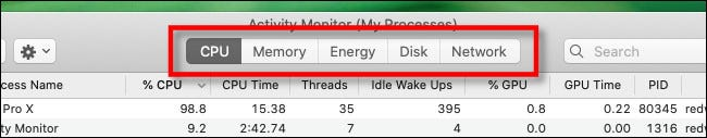 The various tabs in Activity Monitor on Mac.