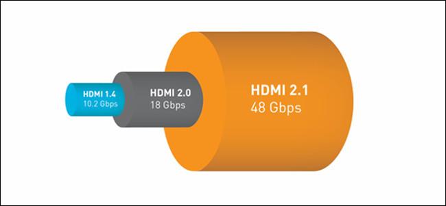 An HDMI 1.4, 2.0, and 2.1 bandwidth comparison.