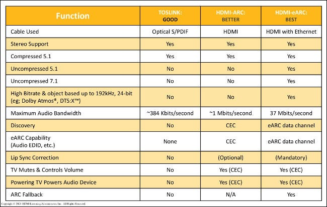 A chart comparing the quality of functions using TOSLINK, HDMI-ARC, and HDMI-eARC.