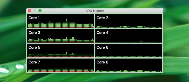 """The floating """"CPU History"""" panel in Activity Monitor."""