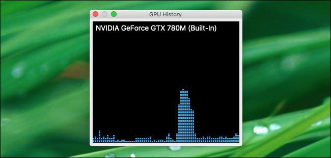 "The floating ""GPU History"" panel in Activity Monitor."