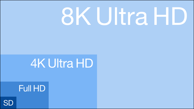 The areas of 8K Ultra HD, 4K Ultra HD, Full HD, and SD compared.