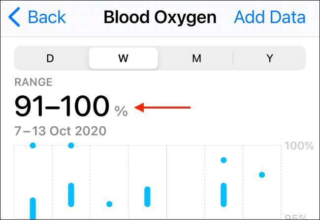 Historial y gráfico de oxígeno en sangre