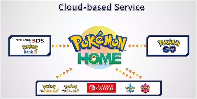 Pokémon-Home diagram