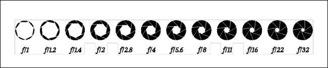 A diagram of lens aperture values from f/1-f/32.
