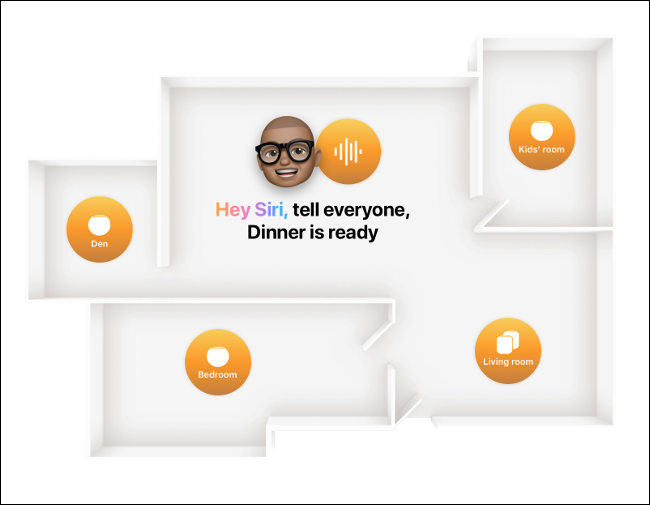 A diagram showing a character using Intercom via Siri to send a message to a HomePod in every room of a house.