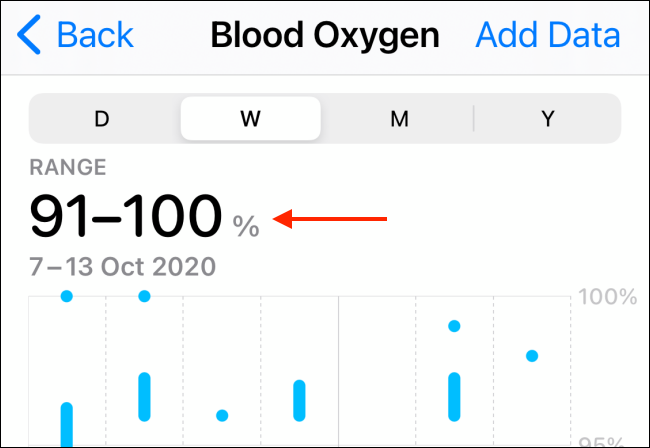 History and chart of blood oxygen
