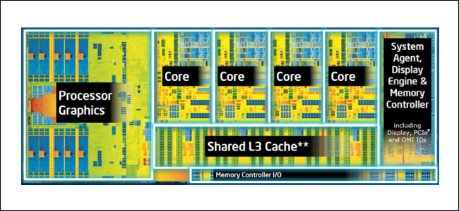 A diagram of Intel Silicon, with the cores and other sections of the CPU labeled.