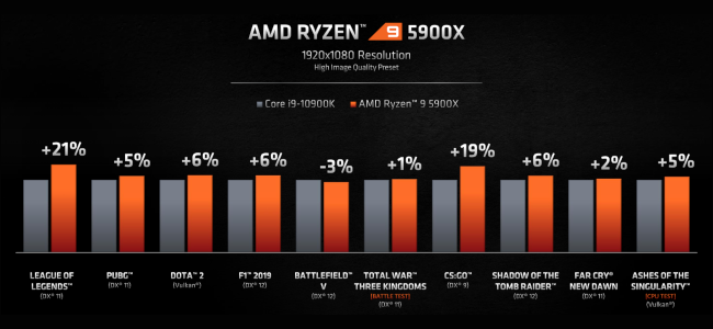 A bar graph comparing the gaming performance of the AMD Ryzen 9 5900x and the Intel Core i9-10900K.