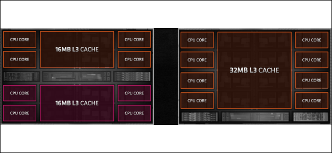 The core layouts for Zen 2 and Zen 3.