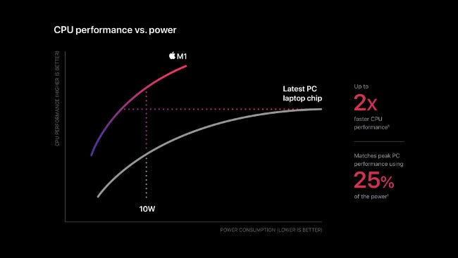 "A ""CPU Performance vs. Power"" line graph on the Apple M1."
