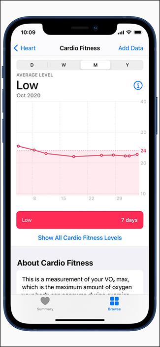 trend line low fitness