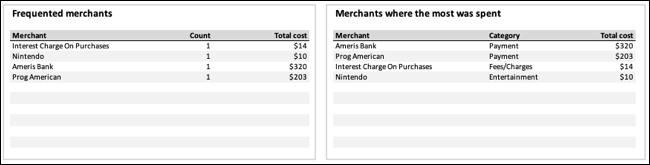 Merchants tables