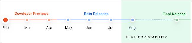 Linha do tempo beta do Android 12