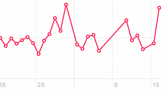 What Is Heart Rate Variability (HRV) on Apple Watch, and Why Does It Matter?