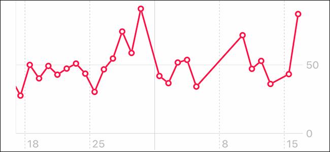 anteprima che mostra il grafico HRV