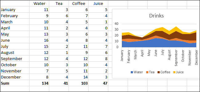 chart and data