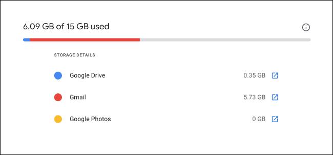 A Google Fiók tárhelyének lebontása