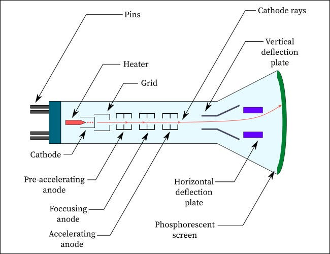 A simplified cathode ray tube diagram.