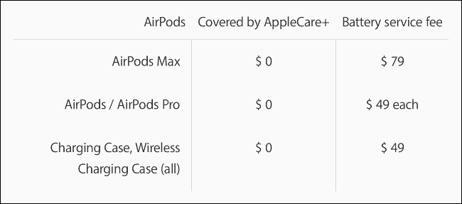 Apple battery service prices for AirPods