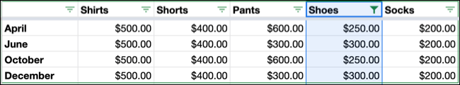Filtered By Condition in Google Sheets