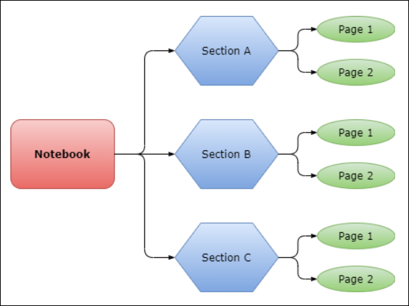 OneNote Notebook structure