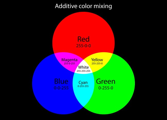 A chart showing the red, green, and blue additive color system.