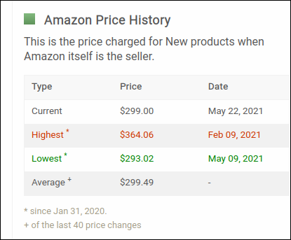 A table of Amazon price statistics on Camelcamelcamel