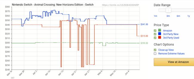Amazon price history on Camelcamelcamel