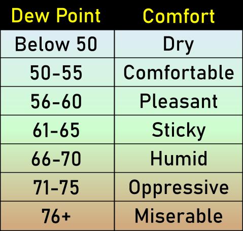 Dew Point chart.