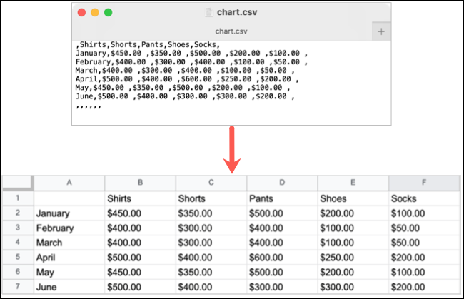 CSV file imported to Google Sheets