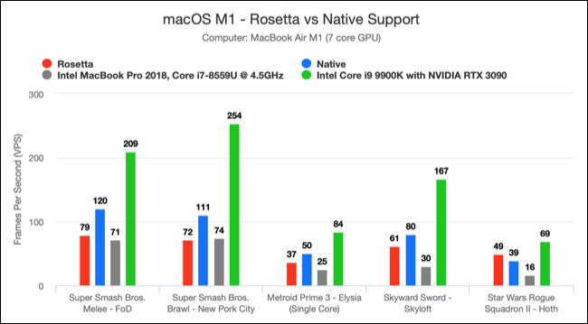 Chart comparing Dolphin Emulator Apple M1 performance with other hardware