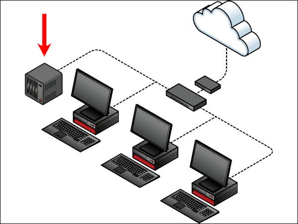 Diagram of a simple wired network with an integrated NAS.