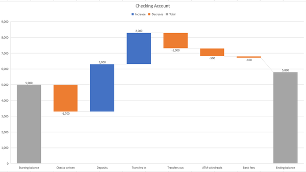 How to Create and Customize a Waterfall Chart in Microsoft Excel