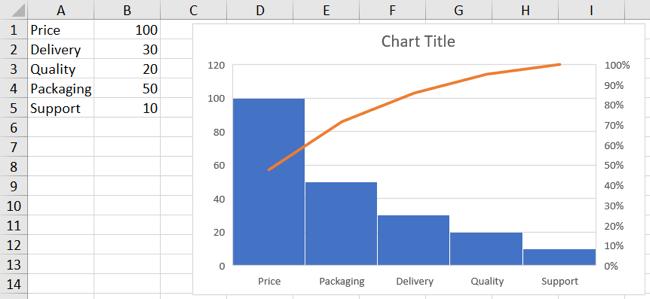 Pareto chart inserted into sheet